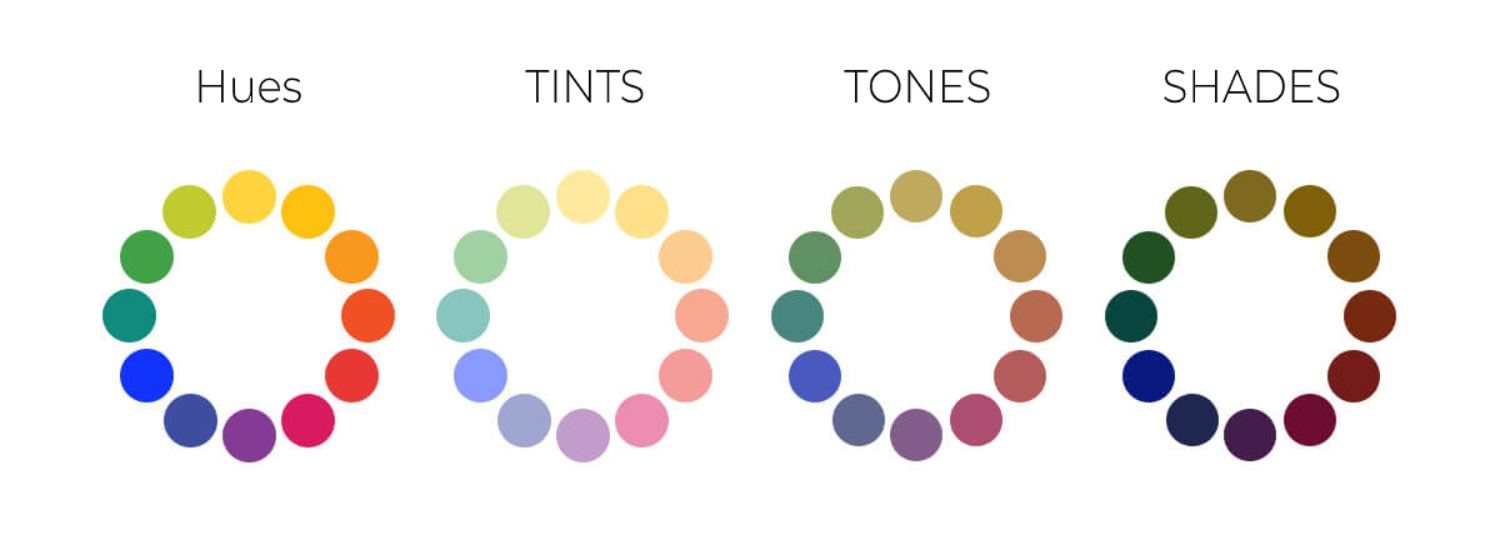 Difference between Hues, Tinted, Tones and Shade